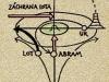 Abraham - základní schema